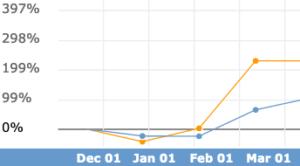 amazon-initial-sales-volume